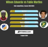 Wilson Eduardo vs Fabio Martins h2h player stats