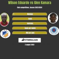 Wilson Eduardo vs Glen Kamara h2h player stats