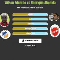 Wilson Eduardo vs Henrique Almeida h2h player stats
