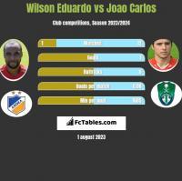 Wilson Eduardo vs Joao Carlos h2h player stats
