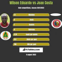 Wilson Eduardo vs Joao Costa h2h player stats