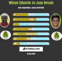 Wilson Eduardo vs Joao Novais h2h player stats