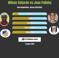 Wilson Eduardo vs Joao Palinha h2h player stats