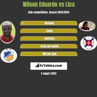 Wilson Eduardo vs Lica h2h player stats