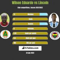 Wilson Eduardo vs Lincoln h2h player stats