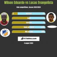 Wilson Eduardo vs Lucas Evangelista h2h player stats