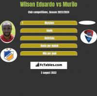 Wilson Eduardo vs Murilo h2h player stats