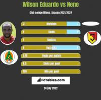 Wilson Eduardo vs Nene h2h player stats