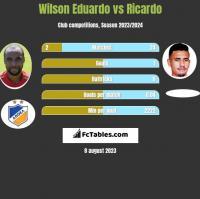 Wilson Eduardo vs Ricardo h2h player stats