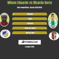 Wilson Eduardo vs Ricardo Horta h2h player stats