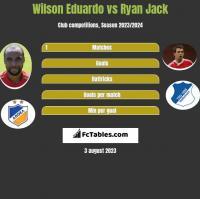 Wilson Eduardo vs Ryan Jack h2h player stats