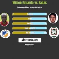Wilson Eduardo vs Xadas h2h player stats