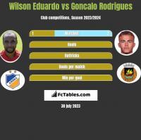 Wilson Eduardo vs Goncalo Rodrigues h2h player stats