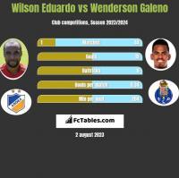 Wilson Eduardo vs Wenderson Galeno h2h player stats