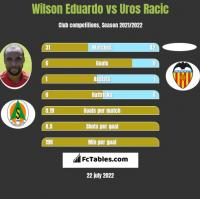 Wilson Eduardo vs Uros Racic h2h player stats
