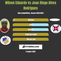 Wilson Eduardo vs Joao Diogo Alves Rodrigues h2h player stats