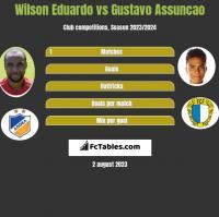 Wilson Eduardo vs Gustavo Assuncao h2h player stats