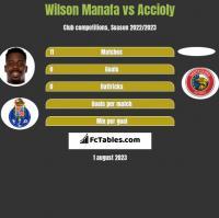 Wilson Manafa vs Accioly h2h player stats