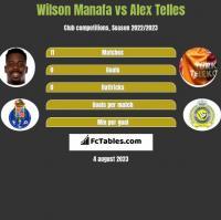 Wilson Manafa vs Alex Telles h2h player stats