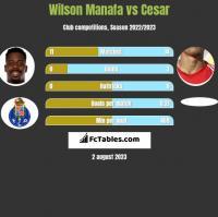 Wilson Manafa vs Cesar h2h player stats