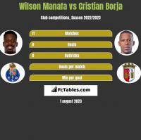 Wilson Manafa vs Cristian Borja h2h player stats