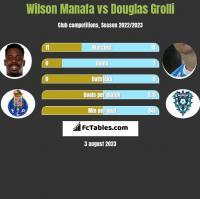 Wilson Manafa vs Douglas Grolli h2h player stats
