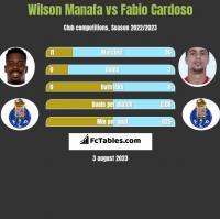 Wilson Manafa vs Fabio Cardoso h2h player stats