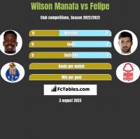 Wilson Manafa vs Felipe h2h player stats