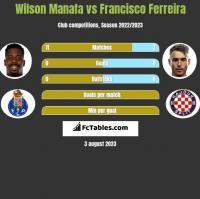 Wilson Manafa vs Francisco Ferreira h2h player stats