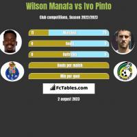 Wilson Manafa vs Ivo Pinto h2h player stats