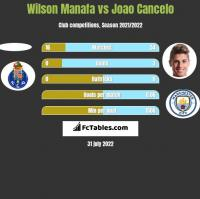 Wilson Manafa vs Joao Cancelo h2h player stats