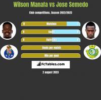 Wilson Manafa vs Jose Semedo h2h player stats