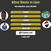 Wilson Manafa vs Lionn h2h player stats