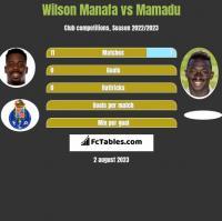 Wilson Manafa vs Mamadu h2h player stats