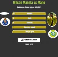 Wilson Manafa vs Mano h2h player stats
