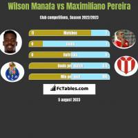 Wilson Manafa vs Maximiliano Pereira h2h player stats