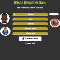 Wilson Manafa vs Nanu h2h player stats