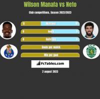 Wilson Manafa vs Neto h2h player stats