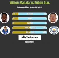 Wilson Manafa vs Ruben Dias h2h player stats