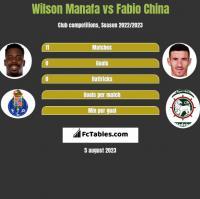 Wilson Manafa vs Fabio China h2h player stats