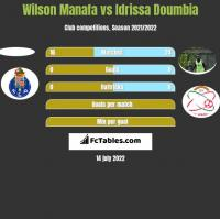 Wilson Manafa vs Idrissa Doumbia h2h player stats