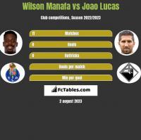 Wilson Manafa vs Joao Lucas h2h player stats