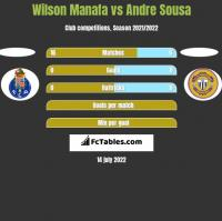 Wilson Manafa vs Andre Sousa h2h player stats