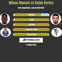 Wilson Manafa vs Dejan Kerkez h2h player stats