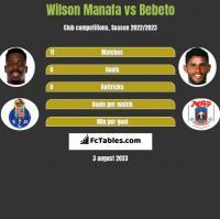 Wilson Manafa vs Bebeto h2h player stats