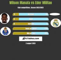 Wilson Manafa vs Eder Militao h2h player stats