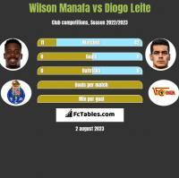 Wilson Manafa vs Diogo Leite h2h player stats