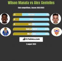 Wilson Manafa vs Alex Centelles h2h player stats