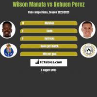 Wilson Manafa vs Nehuen Perez h2h player stats