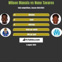Wilson Manafa vs Nuno Tavares h2h player stats